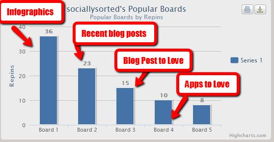 Pinreach provides Pinterest Statistics