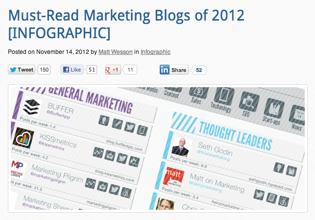 Must-Read Marketing Blogs of 2012 [Infographic]