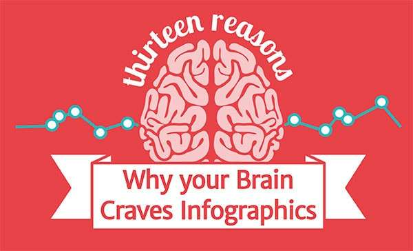13 Reasons Why Your Brain Craves Inforaphics - Image