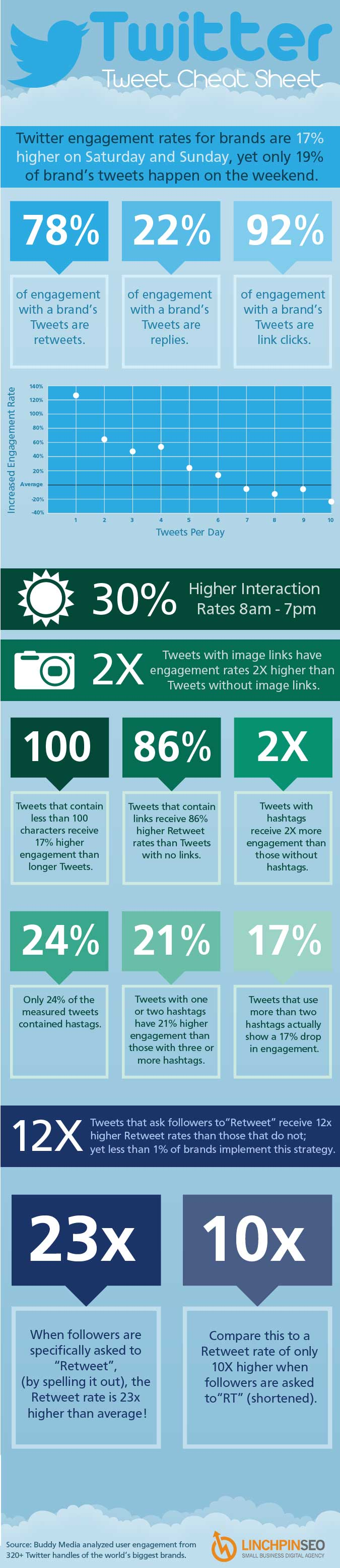 Why You Must Tweet More Images and Other Awesome Twitter Facts [Infographic] by Linchpin SEO http://sociallysorted.com.au/tweet-more-images-twitter-facts-infographic/