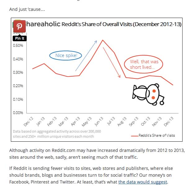 Shareaholic_Reddit_Graph