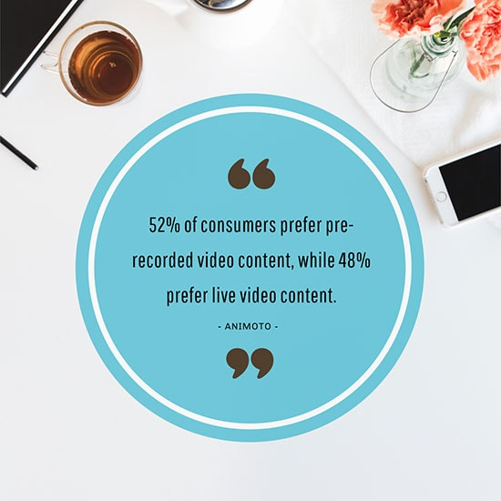 52% of consumers prefer pre-recorded video content, while 48% prefer live video content.
