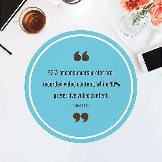 52% of consumers prefer pre-recorded video content, while 48% prefer live video content.