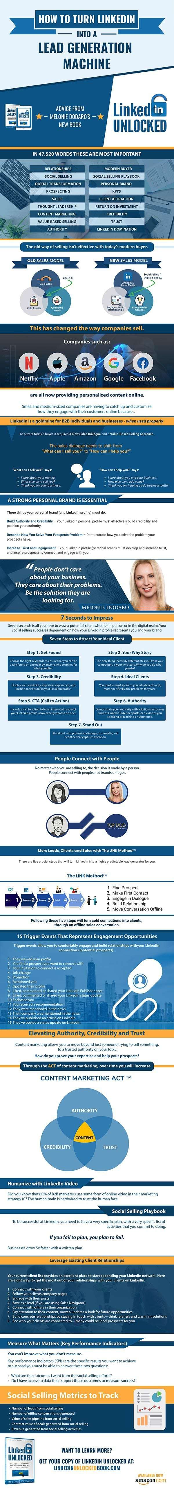 Linkedin Unlocked Infographic