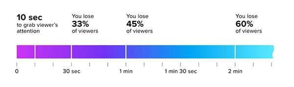 Ideal Video Length: How Long Should Your Social Video Be?