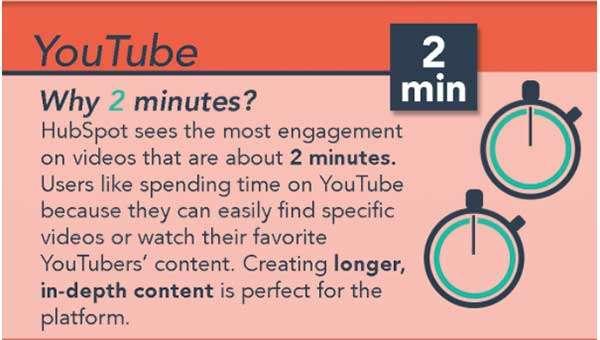Идеальная длина видео: как долго должно быть ваше социальное видео?
