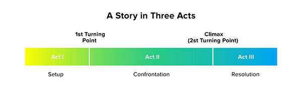 A Story in 3 Act - 4 Best Tips for 15-Second Video Storytelling