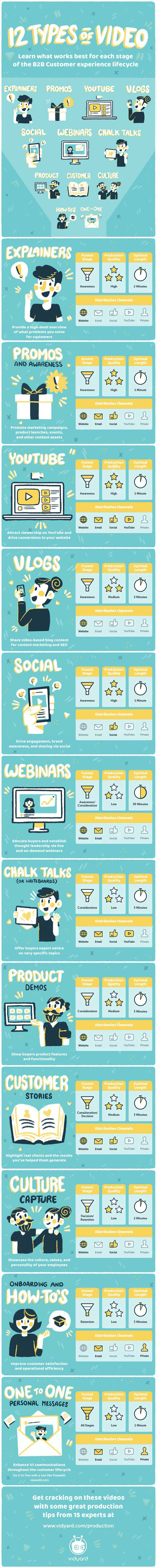 12 Marketing Videos for Your Business (that Viewers Love to Watch) - Infographic