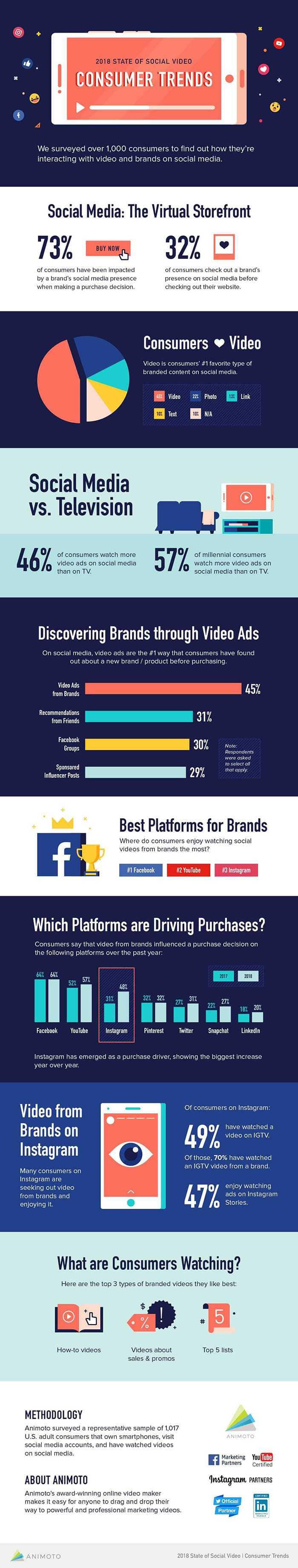 Infographic about Consumer Trends - State of Social Video - How Customers Engage with Social Media Video: 8 Things You Need to Know