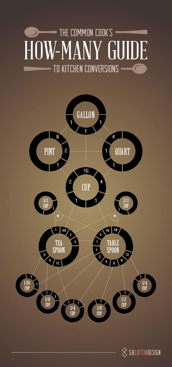 Measure Up Infographic by SB Lattin Design
