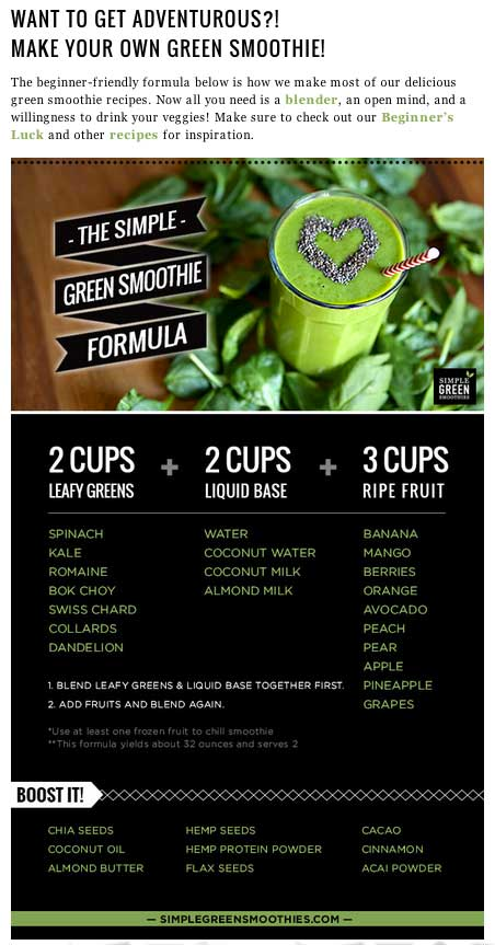 Infographic by Simple Green Smoothies