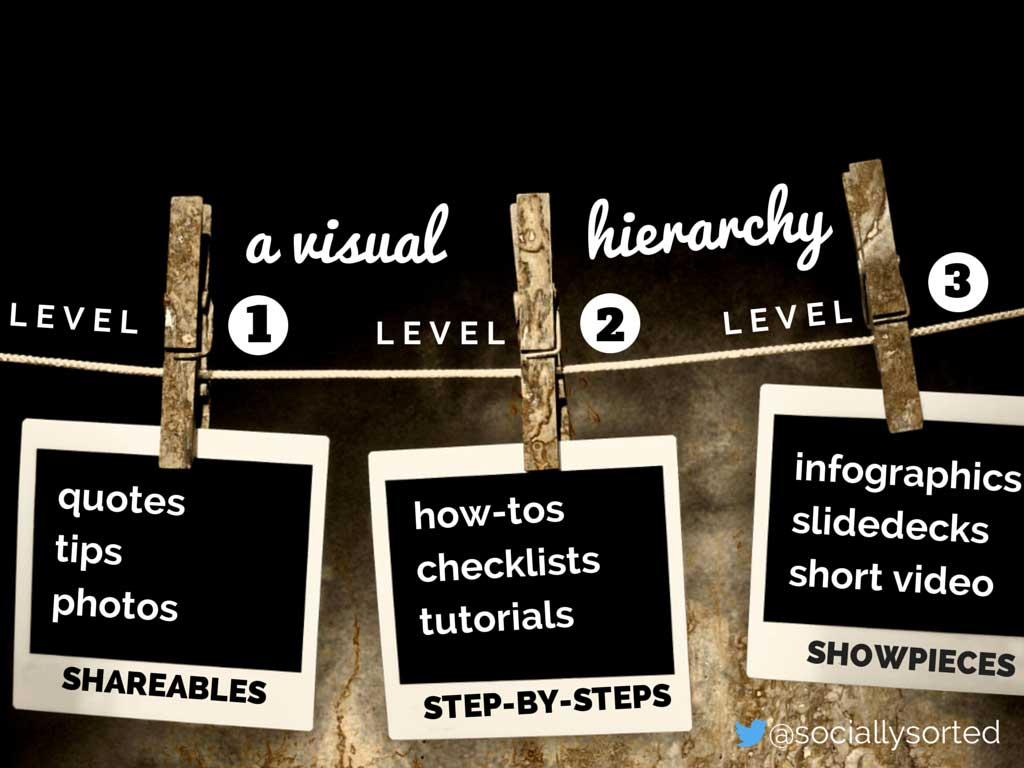 Visual Content Hierarchy
